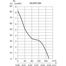 Накладной вентилятор Soler Palau SILENT-200 CZ