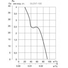 Накладной вентилятор Soler Palau SILENT-100 CZ